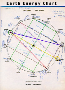 Seneca Wolf Clan Teaching Lodge Medicine Wheel Earth Energy Chart.